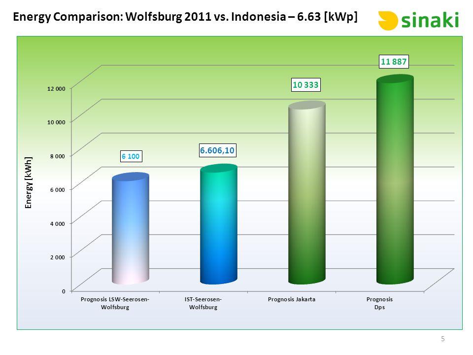 Energy Comparison: Wolfsburg 2011 vs. Indonesia – 6.63 [kWp]